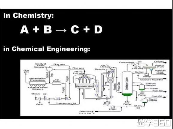 加拿大老牌热门的化学工程专业,到底有什么不一样?