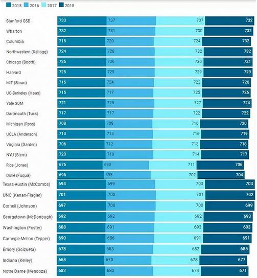 美国商学院:申请人数在下降,录取要求却越变越高