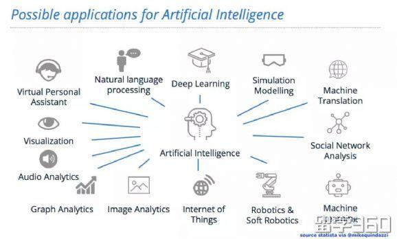 时下最人性化的智能机器人技术你了解多少?