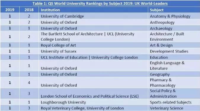 2019年QS学科排名重磅发布!英国大学排名持续攀升!