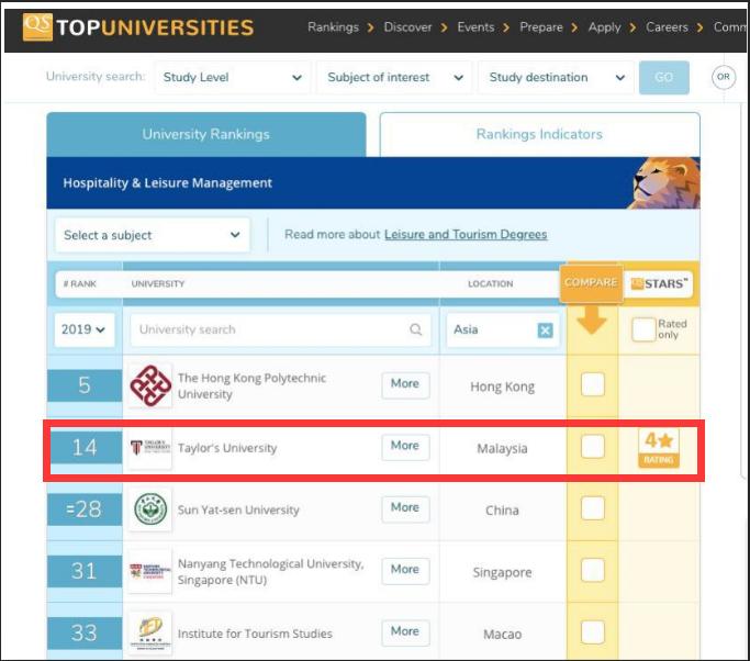 2019年QS全球酒店管理专业大排名,泰莱大学亚洲第2,世界第14!