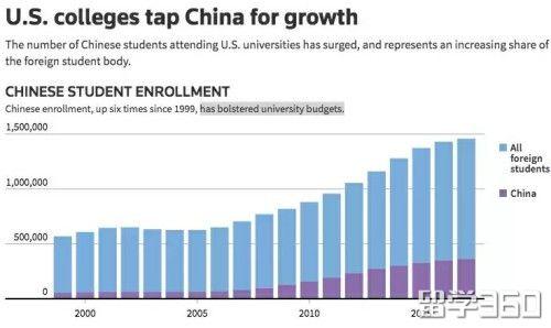 美签新政实施后,拒签率激增!中国学生赴美留学平等性何在?