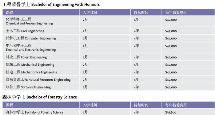 坎特伯雷大学工程学院:工程学、森林学、产品设计学士课程介绍