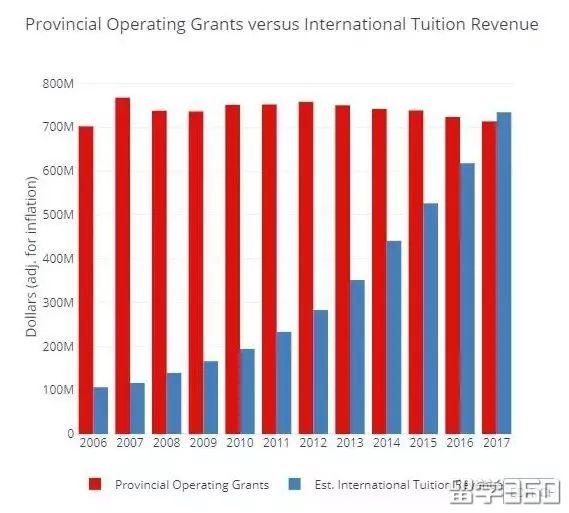 除了多大涨学费,加拿大其他大学目前学费又是怎样呢?