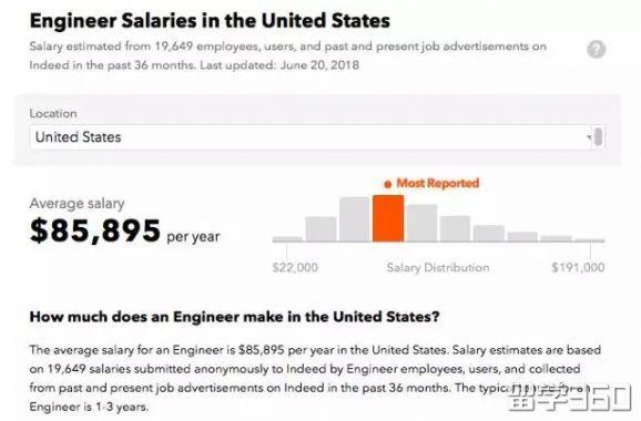 在美国如何成为一个真正意义上的注册工程师?