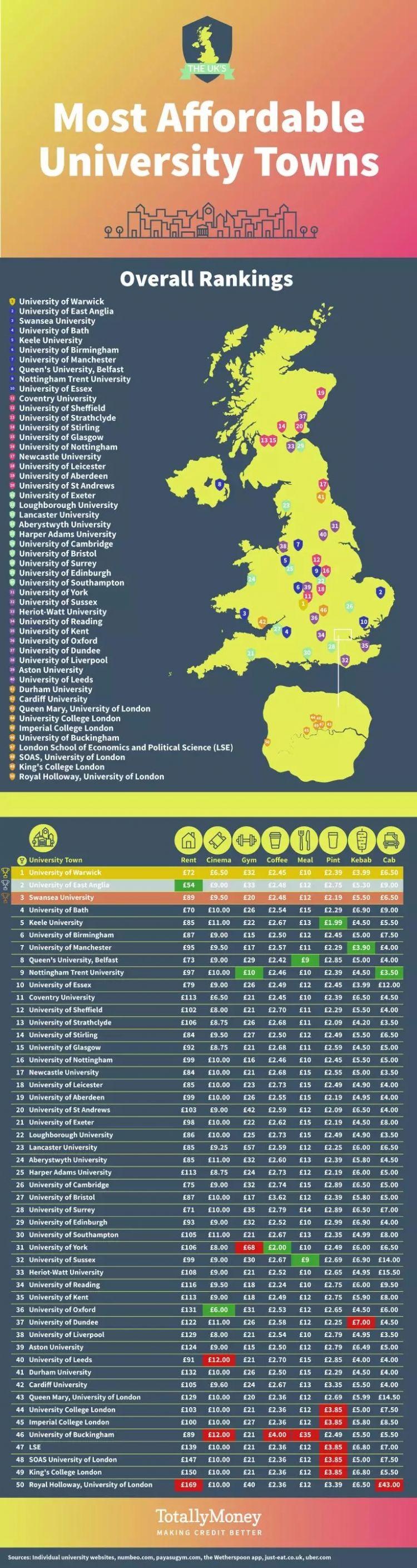 英国生活成本最低的50座大学城