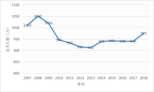"""14个省市开启高考改革,""""新高考""""时代下有哪些新趋势?"""