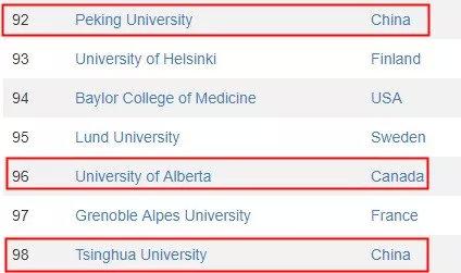 2019最新世界大学排名,多伦多大学再次领跑加拿大!