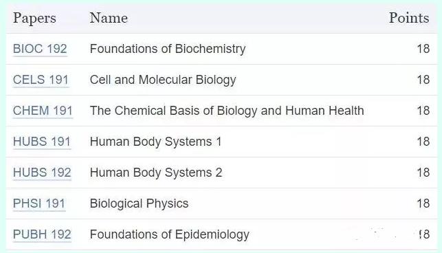 奥塔哥大学在牙医学领域位列NO.3 在医学领域位列NO.7