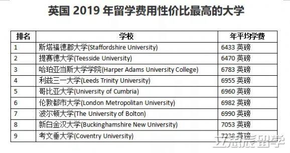 英国留学性价比最高大学