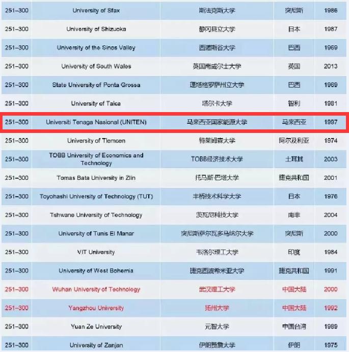 2019年THE世界最年轻大学排名公布!马来西亚10所院校上榜了!