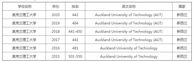 QS世界大学排名:奥克兰aut大学历年世界排名介绍