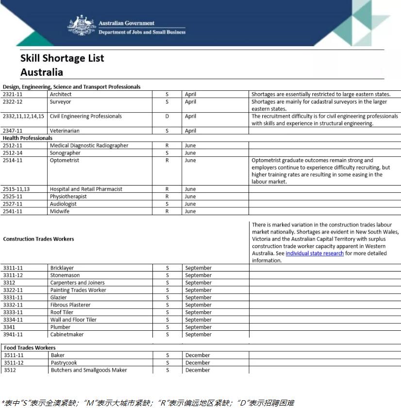 澳大利亚紧缺专业