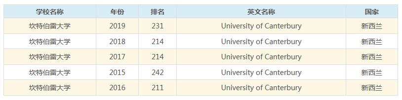 新西兰留学:2020年坎特伯雷大学世界排名第227名