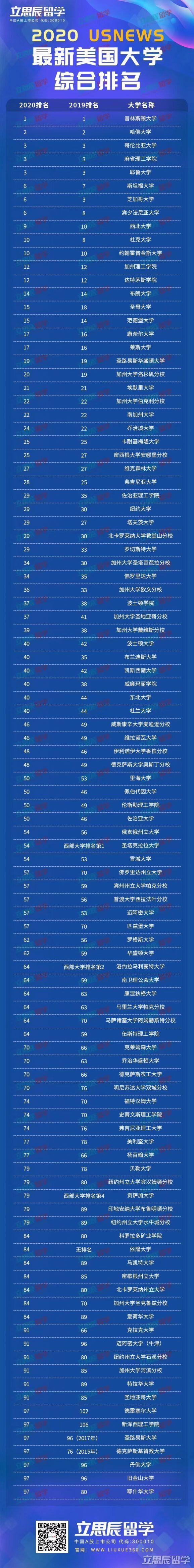 2020USNews美国大学排名公布!奉上TOP100大学榜单!
