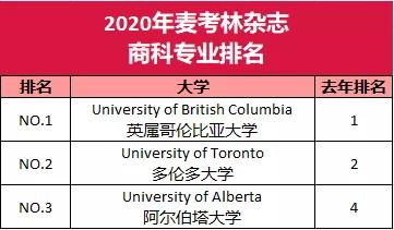 最新2020年麦考林加拿大大学及热门专业排名解读