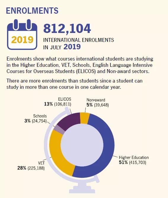 2020最新澳洲留学生大数据!国际学生人数主导地位依旧是中国
