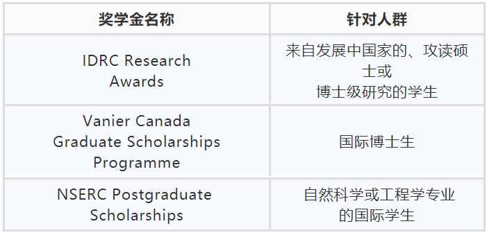 加拿大奖学金