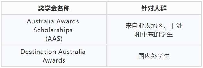 澳大利亚奖学金
