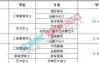 2017年博仁大学本硕新增专业一览表,看看有你喜欢的专业吗!!