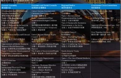 2018 年芝加哥大学模拟联合国大会会议介绍及行程简介