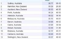 留学生看了会流泪!全球最贵城市排名,悉尼墨尔本又上升了。。