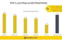 在澳洲这五大城市留学租房花费知多少