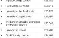 英国贵的十所大学