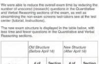 4月16日起GMAT考试实施新规定!