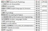 新西兰奥克兰大学教育专业排名全球领先 位列17名