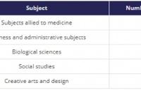 英国大学最不受欢迎和最受欢迎的专业
