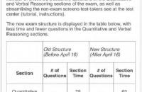2018GMAT调整改革,考试时间缩短半小时