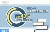 """事实证明,新加坡留学选择读商科是多么有""""钱""""景的一件事"""