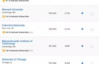 2019年U.S.News美国大学综合排名