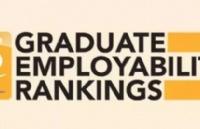 最新!2019年QS世界大学就业竞争力排名发布!第一竟然是..