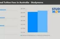 没想到!澳洲大学之间学费差距竟然如此之大!