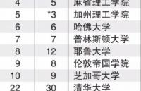 2018-2019泰晤士世界大学排名出炉!清华大学取代新加坡国立大学成为亚洲No.1?