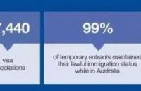 澳洲2018财年官方数据曝光:近6万人签证被取消!移民锐减4成!