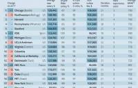 《����W人》2018全球MBA排名,�A威大�W商�W院捍�l英���s�u!