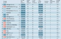 《经济学人》2018全球MBA排名,华威大学商学院捍卫英国荣誉!