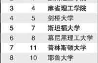 全球大学就业力排名,新加坡国大赶超牛津、秒杀北大?!