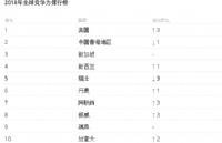 全球竞争力排名:瑞士跌出三甲,中国大陆攀升至13位