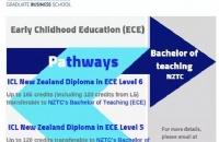 ICL商学院五、六级课程与NZTC幼教本科课程达成学分转换协议!