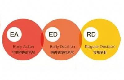 【活动】美本申请ED后,应该做些什么?