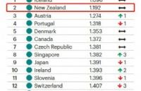 新西兰世界和平指数全球第二,幸福指数位居第八