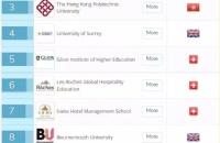 什么?世界酒店管理学院排名,排在第一位的竟然不是瑞士的!