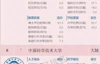 2018软科中国两岸四地大学排名正式发布!