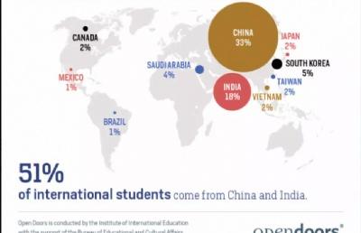 留学生注意啦!2018美国《门户开放报告》从学校到专业的七大看点!