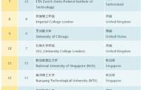 2019年QS世界大学排名!瑞士排名前进三位,第七