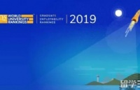 2019QS就业排名公布,澳洲大学,赞!!
